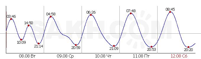 Приливы и отливы Залив Байкал (Москальво)