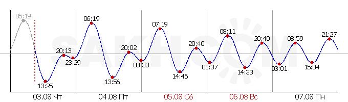 Приливы и отливы Залив Анива (порт Корсаков)