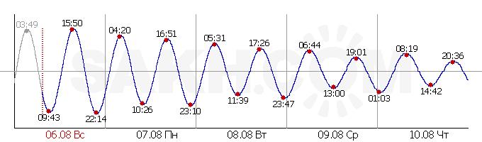 Приливы и отливы Лесогорское