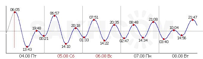 Приливы и отливы Залив Мордвинова