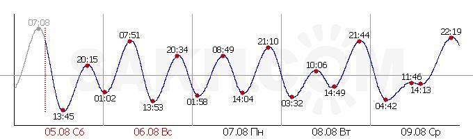 Приливы и отливы Залив Терпения (Поронайск)